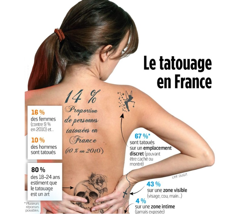 tatouages femme satistiques france