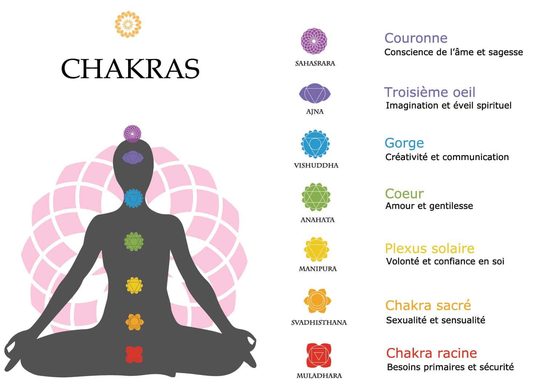 7 chakras fondamentaux