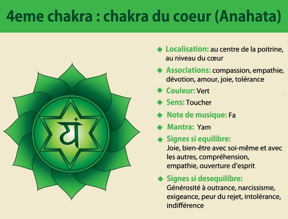4ème chakra du cœur Anahata