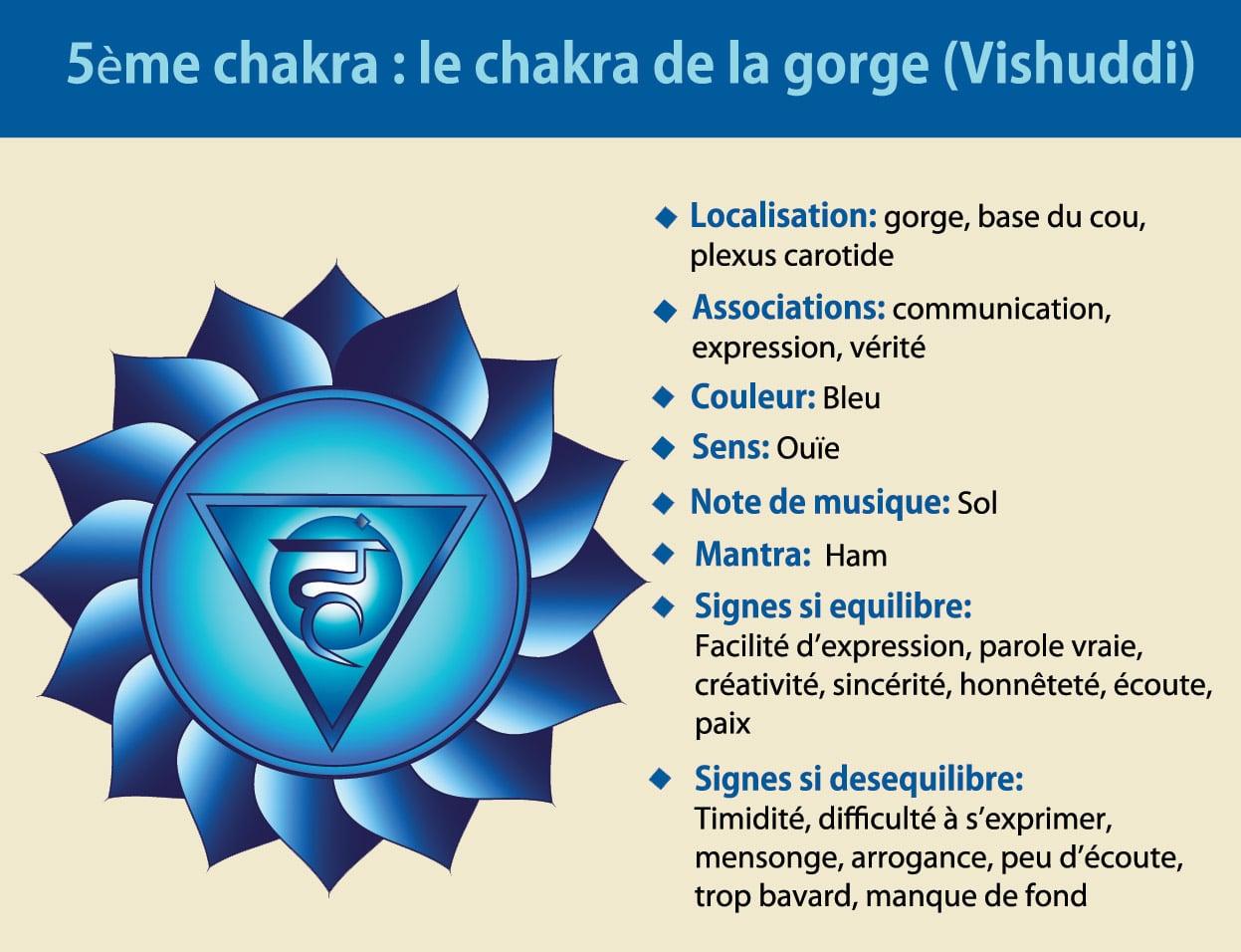 5ème chakra de la gorge Vishuddi